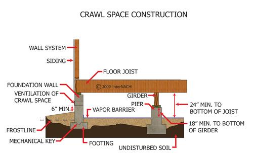Smart Jack crawl space stabilizer